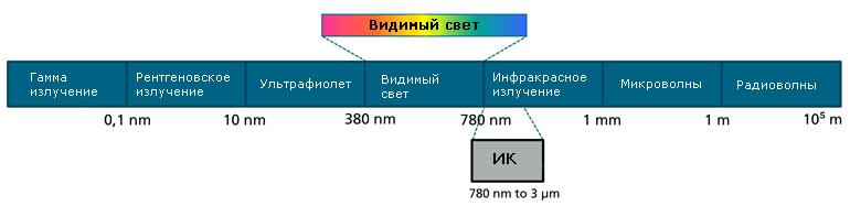 Спектр используемый для передачи сигнала с помощью LiFi