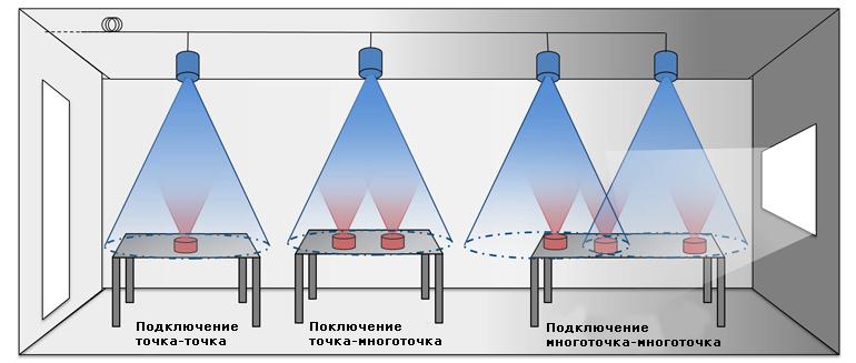 Варианты беспроводной передачи данных с помощью технологии LiFi
