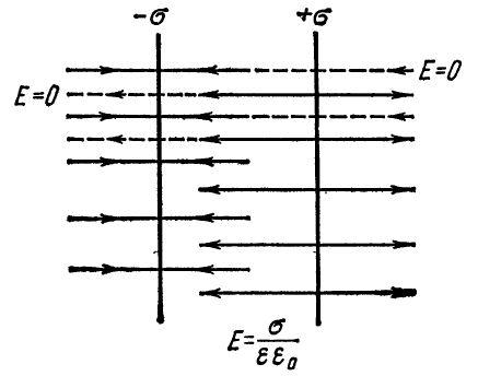 Напряженность поля между бесконечными параллельными плоскостями