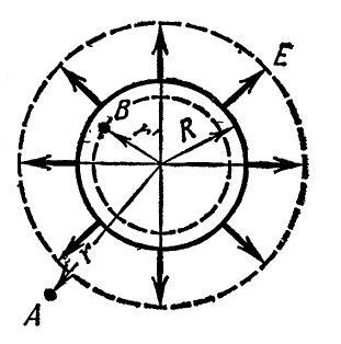 Сферическая поверхность с равномерно распределенным зарядом