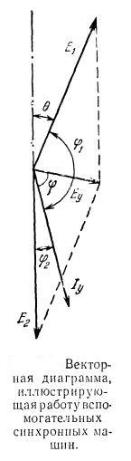 Векторная диаграмма, иллюстрирующая работу вспомогательных синхронных машин