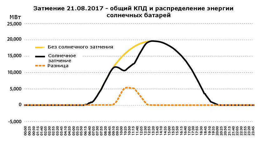 График изменения влияния солнечного затмения на мощность солнечных батарей