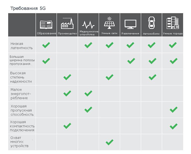 Много различных приложений нуждаются в особенностях 5G