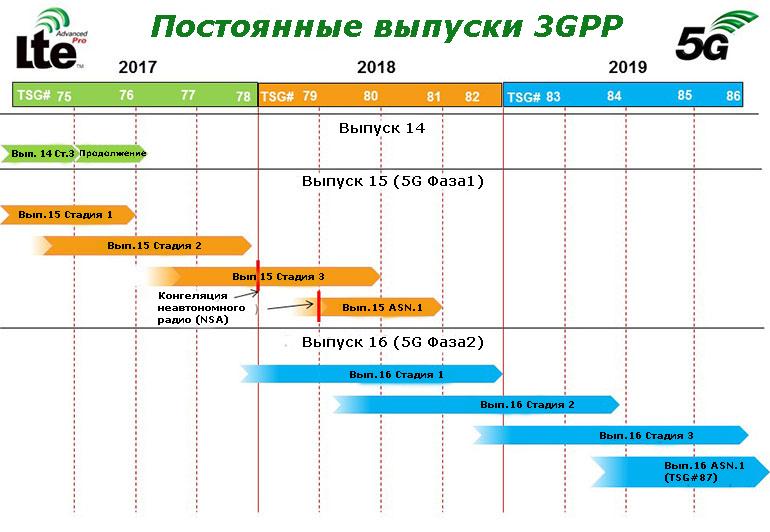 Сроки релиза 3GPP освещают процесс стандартов 5G