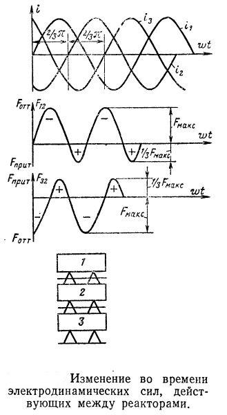Изменение во времени электродинамических сил, действующих между реакторами