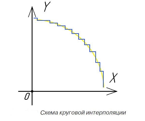 Схема круговой интерполяции