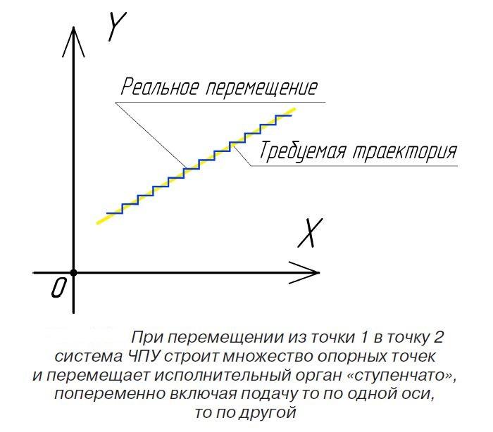 Траектория перемещения рабочего инструмента станка с ЧПУ