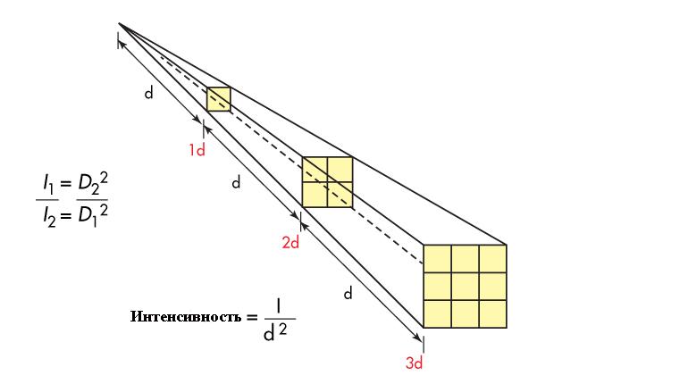 Этот закон можно использовать для расчета интенсивности радиоволн и объяснения, почему на дальних расстояниях беспроводная зарядка малоэффективна