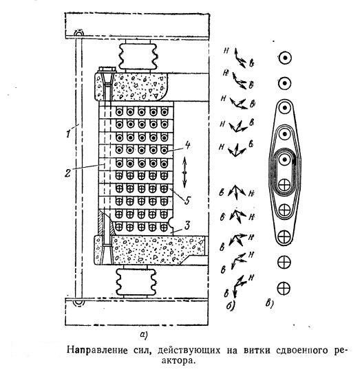 Направление сил, действующих на витки сдвоенного реактора