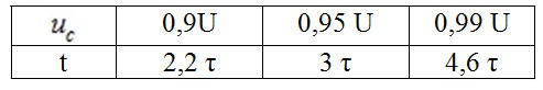 Зависимость значения величины заряда конденсатора от времени