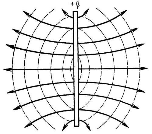 Электрическое поле равномерно заряженного диска