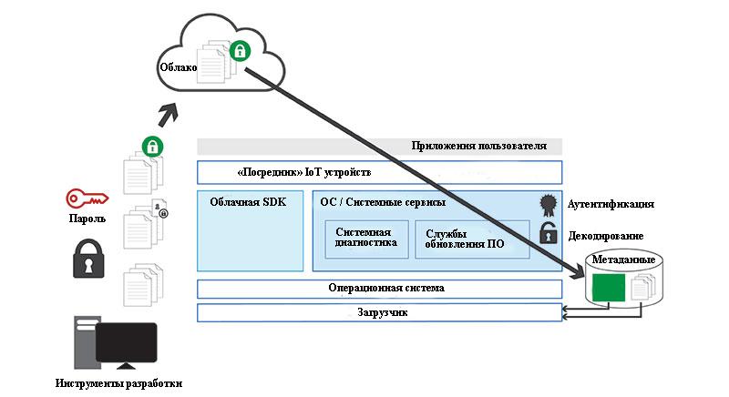 Процесс обновления программного обеспечения в инфраструктуре IoT