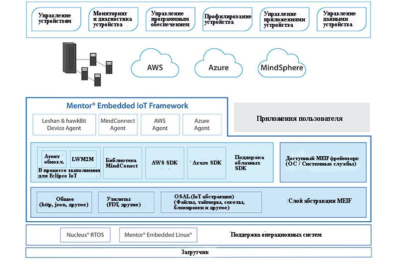 Архитектура Mentor Embedded IoT Framework (MEIF) объединяет возможности предоставляемого поставщиком облачных вычислений SDK с сервисами OS System, чтобы обеспечить всестороннее управление устройствами
