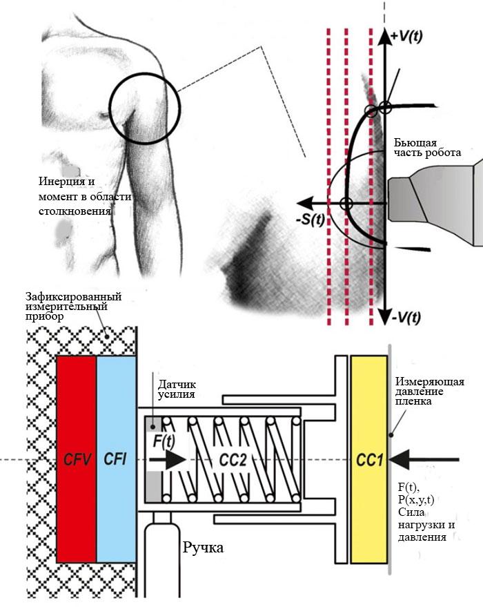 Принципиальная схема прибора KDMG-KOLROBOT