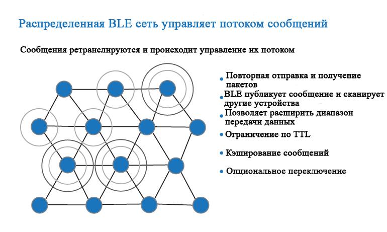 BLE mesh использует подход управляемого потока для распределения систем по сети