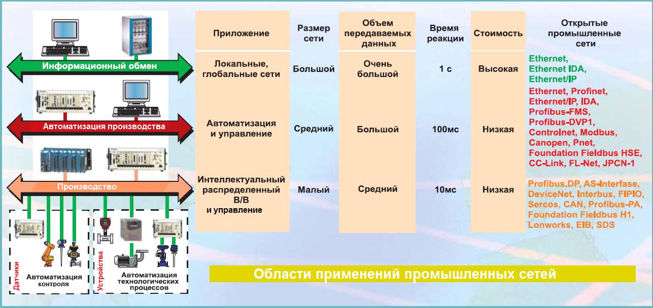 Области применения промышленного Ethernet