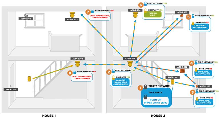 Пример работы mesh сети BLE с соседними сетями