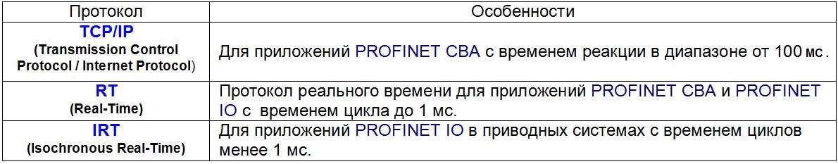 Реализация протокола Profinet