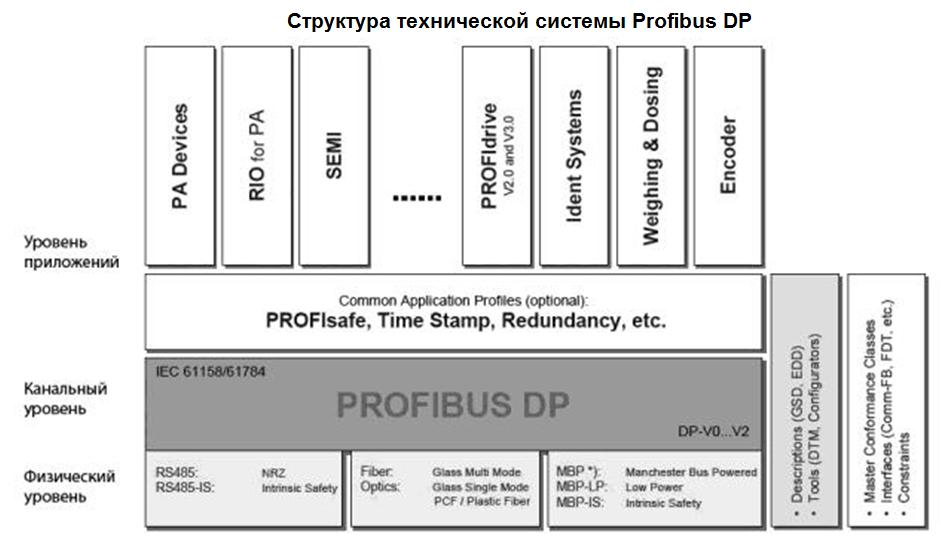 Структура технической системы Profibus DP