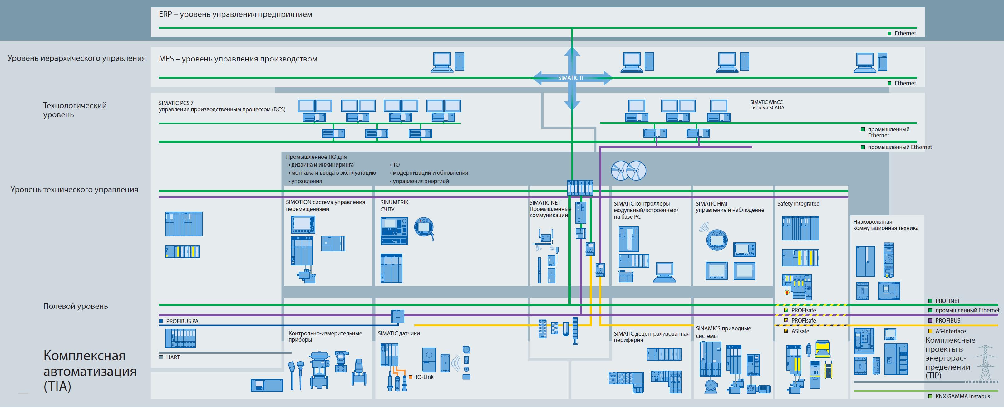 Структурная схема комплексной автоматизации предприятия