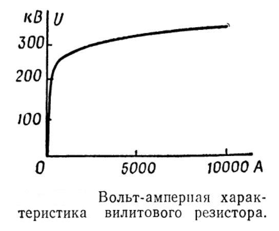 Вольт-амперная характеристика вилитового резистора