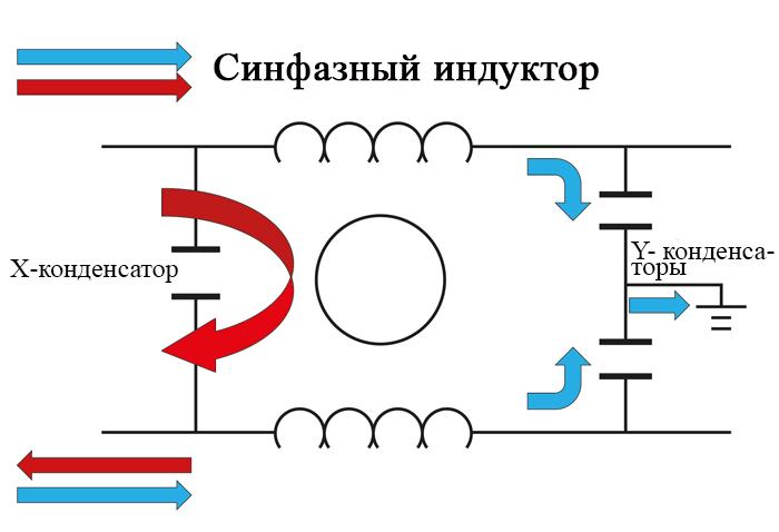 Дроссели и конденсаторы на выходе инвертора ослабляют синфазный (синий) и дифференциальный (красный) шумы
