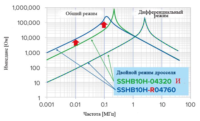 Сравнение нового двухрежимного дросселя с обычным синфазным дросселем