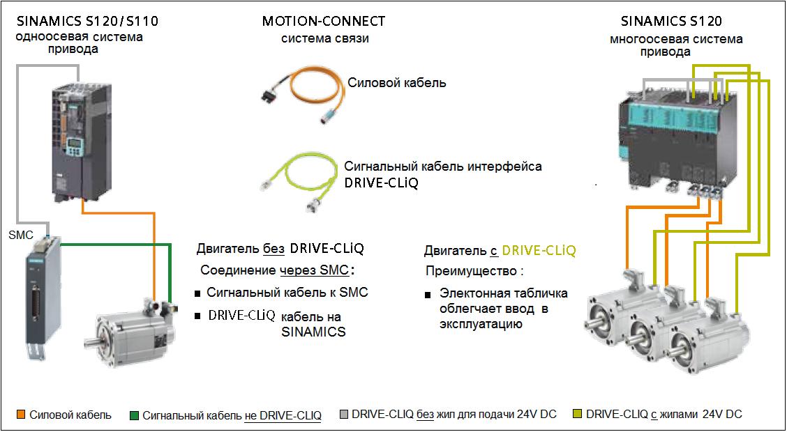 Drive-Cliq построен с использованием стандартной базы промышленной сети Ethernet