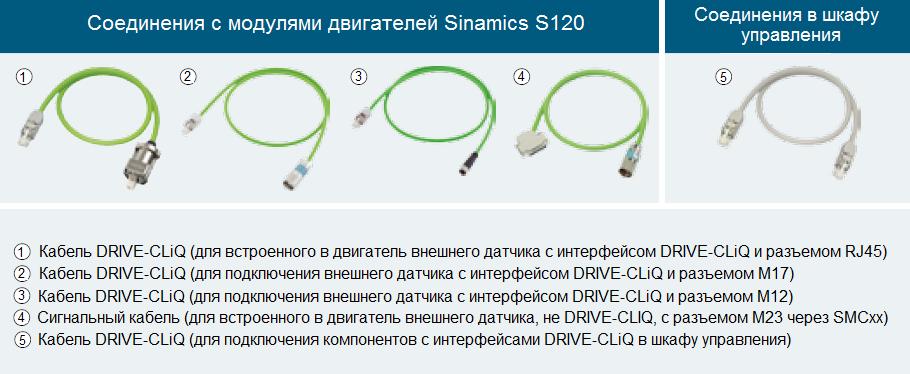 Основные виды кабеля Drive-Cliq