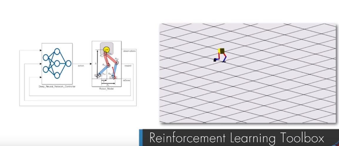 Reinforcement Learning Toolbox упрощает процесс обучения моделей машинного обучения