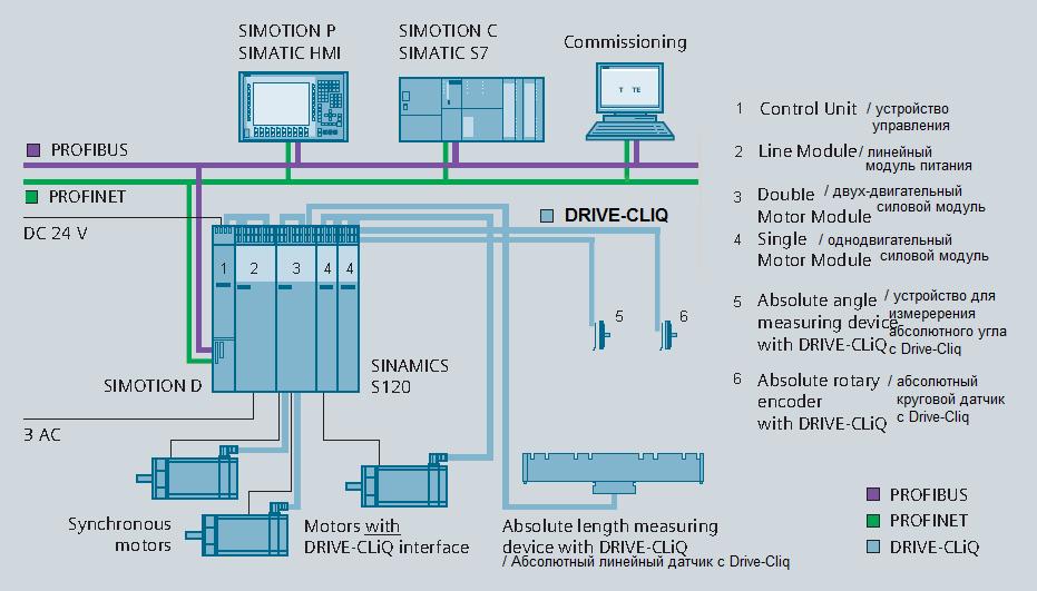 Структура интерфейса Drive-Cliq