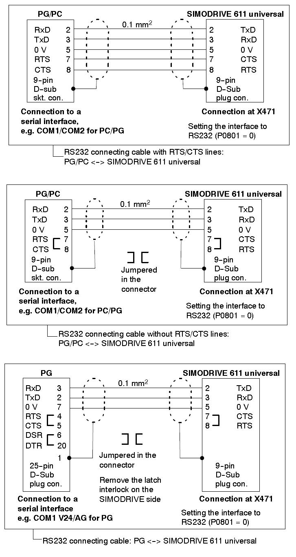 Применение RS-232 для связи в современных системах электроприводов