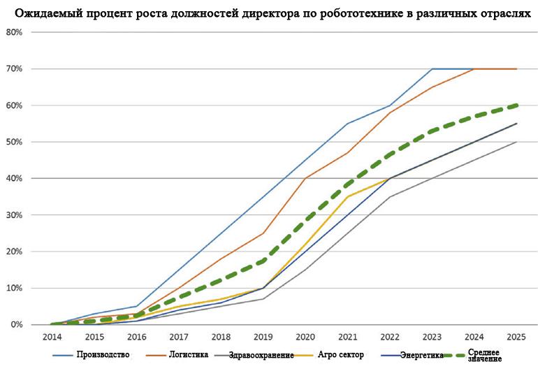 Процент роли директора по робототехнике (CRO) в различных отраслевых вертикалях показан на графике выше. Производство и логистика стимулируют спрос на CRO