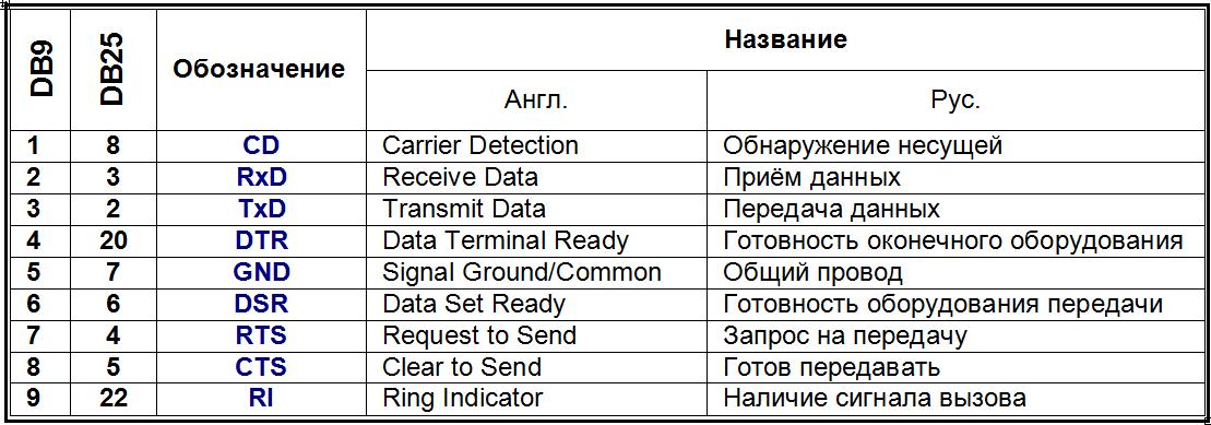 Таблица соответствий распиновки разъёмов DB9 и DB25