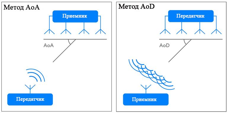 Bluetooth 5.1 может определять угол передачи, чтобы обеспечить относительное позиционирование от пары устройств