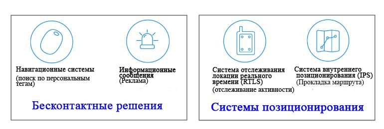 Bluetooth поддерживает системы приближения и позиционирования, которые обеспечивают приблизительный расчет расстояния и позиционирование посредством триангуляции
