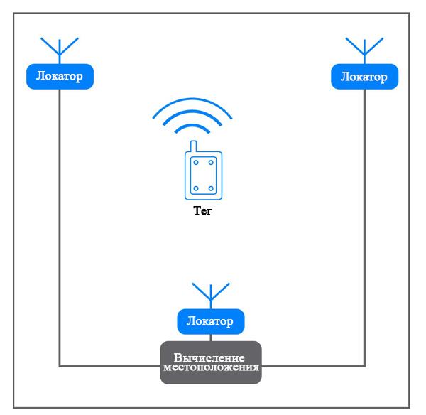 Для реализации внутренней системы позиционирования Bluetooth (IPS) используются несколько устройств