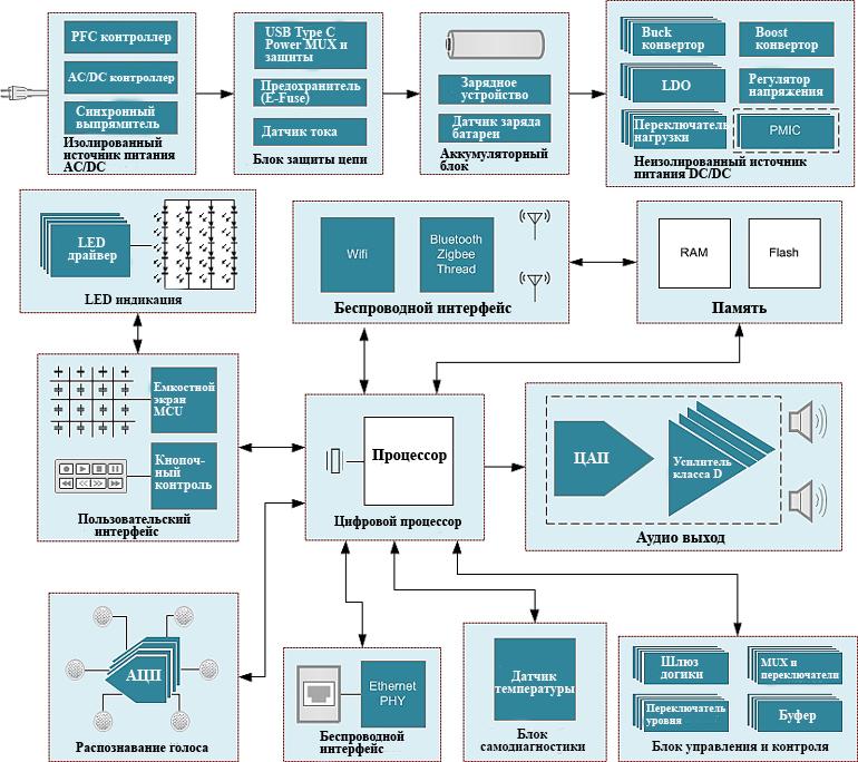 Системная блок-схема от Texas Instruments типичного смарт динамика с дисплеем показывает как основные компоненты интеллектуальных динамиков, так и некоторые более поздние дополнения
