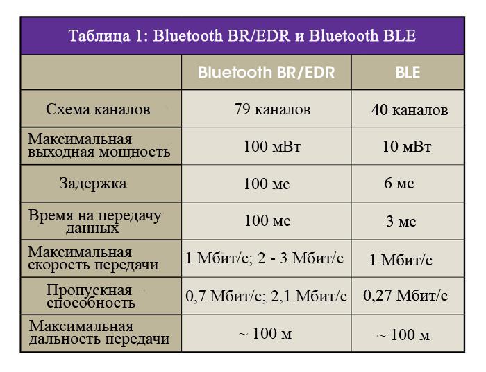 Bluetooth BR / EDR и Bluetooth BLE