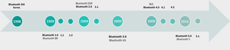 График выпуска новых спецификации Bluetooth на протяжении многих лет