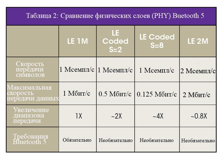 Сравнение физических слоев Bluetooth 5