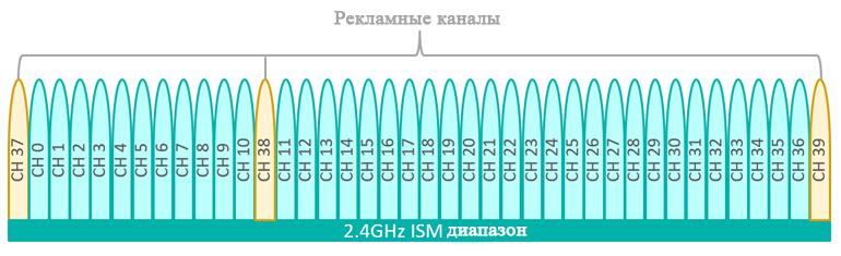 Схема канала BLE