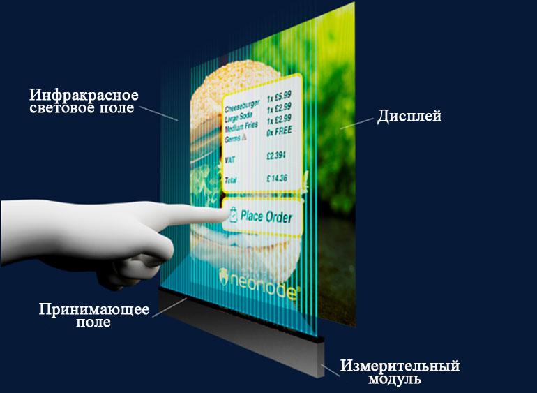В решении Neonode zForce используется один сенсорный модуль, установленный вдоль края или поверхности,например дисплей, для обнаружения объектов, таких как пальцы