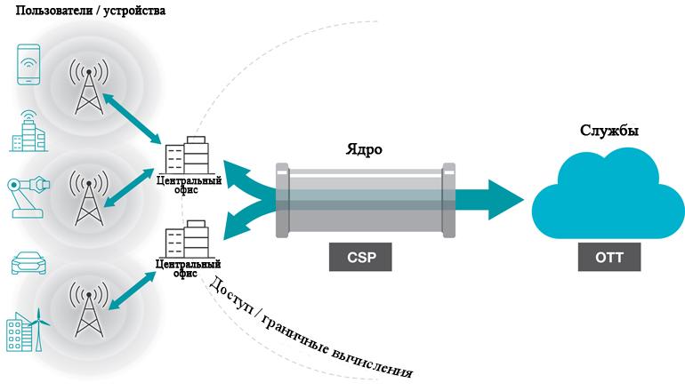 5G преобразует привычный нам уровень сети добавляя новое конечное оборудование