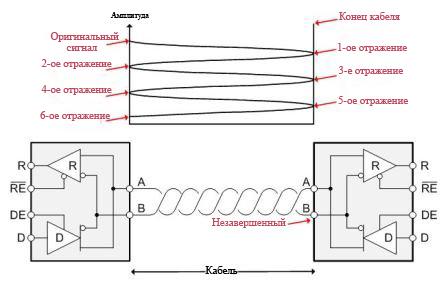 Амплитуда отражающегося сигнала уменьшается с каждым отражением RS-485