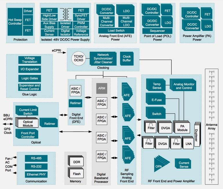 Блок-схема AAS от Texas Instruments показывает основные подсистемы приложения