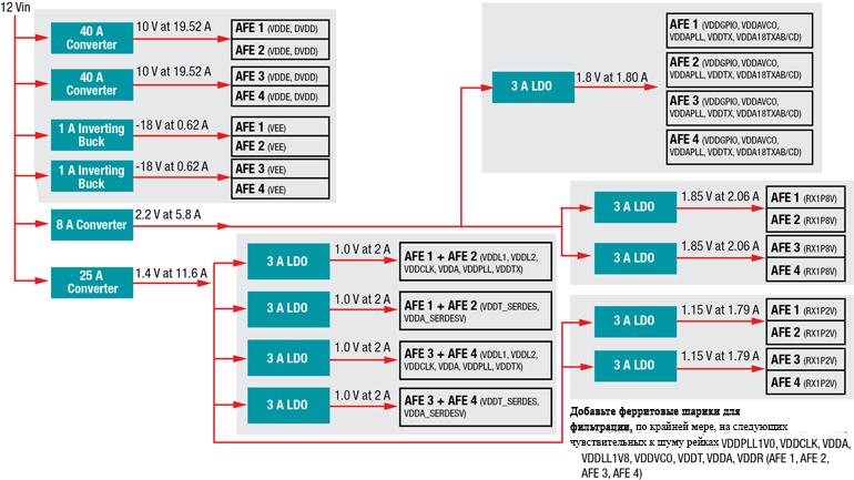 Эта упрощенная блок-схема иллюстрирует энергетическое решение для четырех AFE