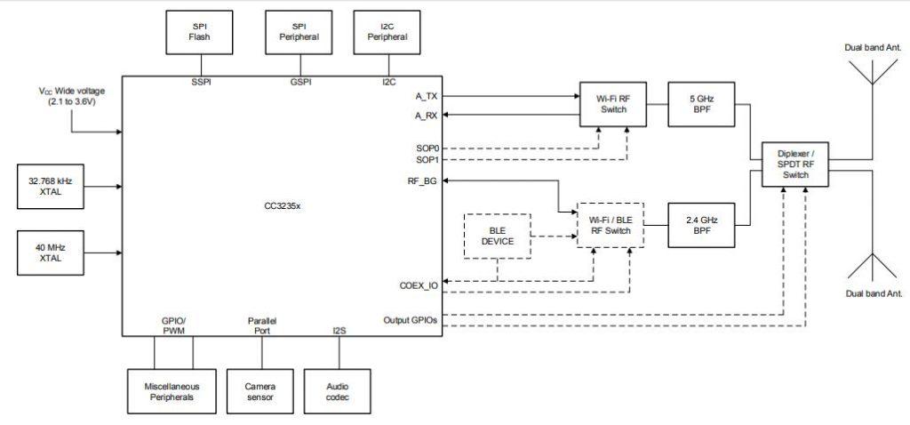 Функциональная блок-схема CC3235S, CC3235SF