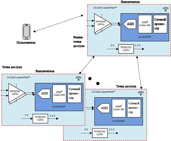Подключение оборудования через точку доступа SimpleLink