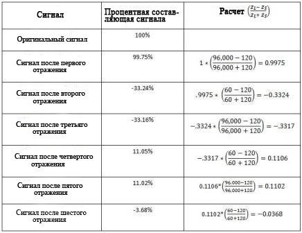 Пример расчета затухания сигнала